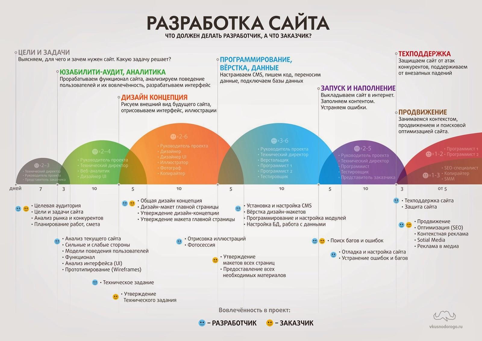 Критерии разработки дизайна